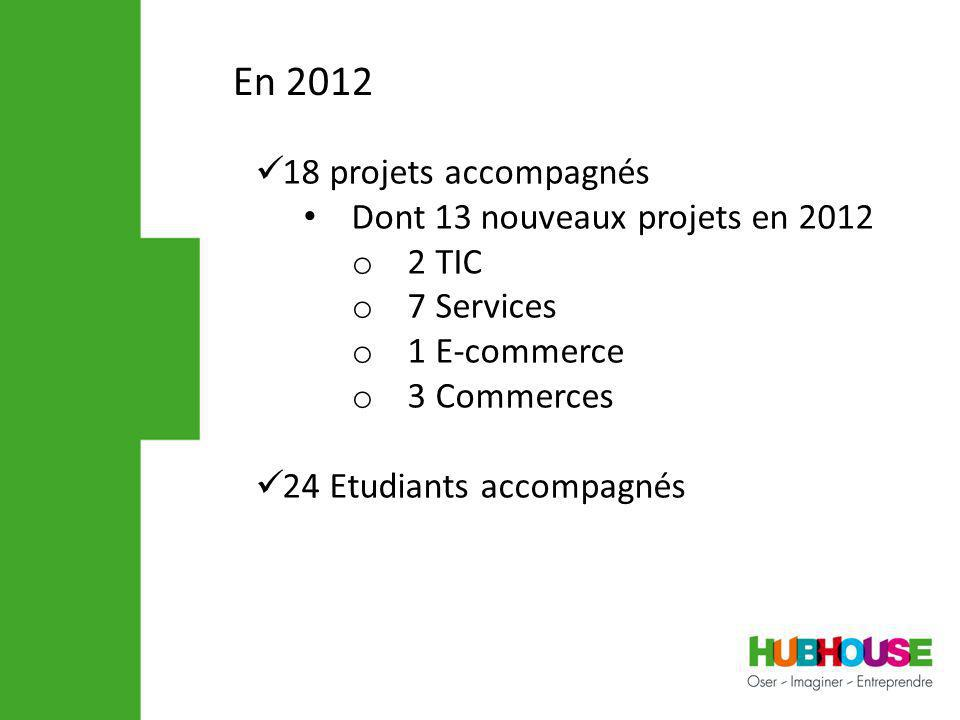 En 2012 18 projets accompagnés Dont 13 nouveaux projets en 2012 o 2 TIC o 7 Services o 1 E-commerce o 3 Commerces 24 Etudiants accompagnés