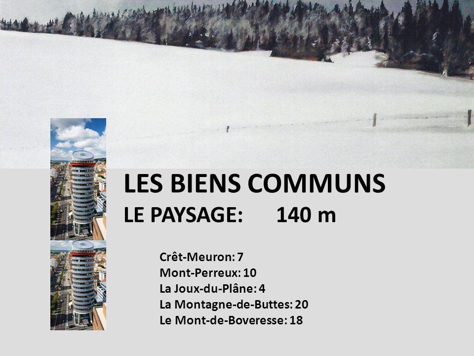 Crêt-Meuron: 7 Mont-Perreux: 10 La Joux-du-Plâne: 4 La Montagne-de-Buttes: 20 Le Mont-de-Boveresse: 18 LES BIENS COMMUNS LE PAYSAGE: 140 m
