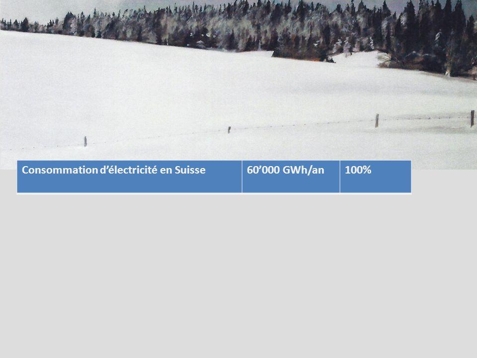 Consommation délectricité en Suisse60000 GWh/an100%