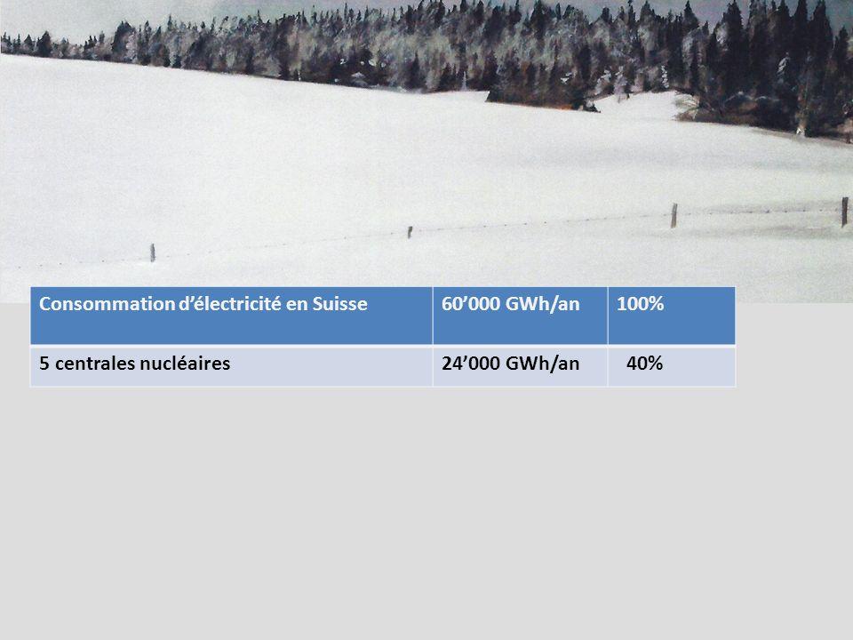 Consommation délectricité en Suisse60000 GWh/an100% 5 centrales nucléaires24000 GWh/an 40%