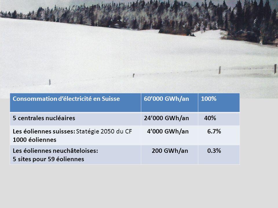 Consommation délectricité en Suisse60000 GWh/an100% 5 centrales nucléaires24000 GWh/an 40% Les éoliennes suisses: Statégie 2050 du CF 1000 éoliennes 4000 GWh/an 6.7% Les éoliennes neuchâteloises: 5 sites pour 59 éoliennes 200 GWh/an 0.3%