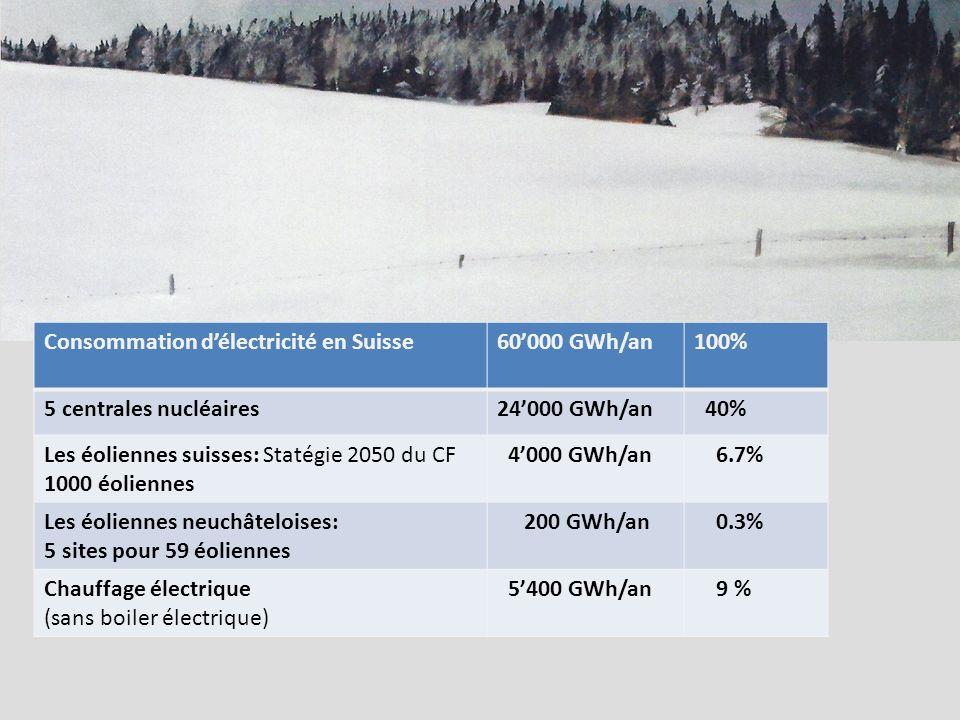 Consommation délectricité en Suisse60000 GWh/an100% 5 centrales nucléaires24000 GWh/an 40% Les éoliennes suisses: Statégie 2050 du CF 1000 éoliennes 4000 GWh/an 6.7% Les éoliennes neuchâteloises: 5 sites pour 59 éoliennes 200 GWh/an 0.3% Chauffage électrique (sans boiler électrique) 5400 GWh/an 9 %