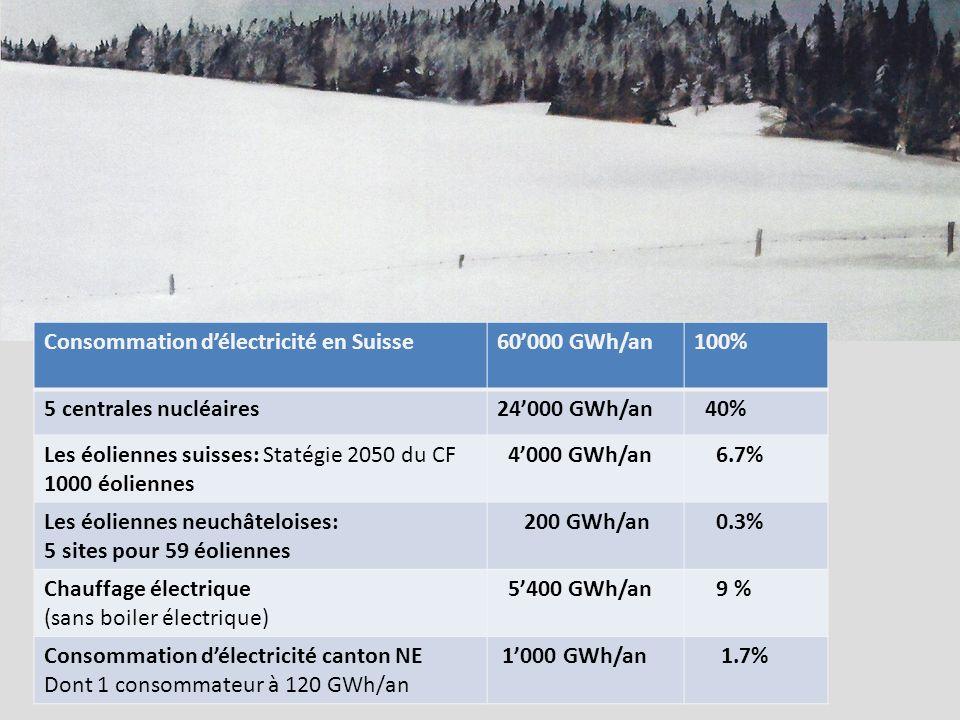 Consommation délectricité en Suisse60000 GWh/an100% 5 centrales nucléaires24000 GWh/an 40% Les éoliennes suisses: Statégie 2050 du CF 1000 éoliennes 4000 GWh/an 6.7% Les éoliennes neuchâteloises: 5 sites pour 59 éoliennes 200 GWh/an 0.3% Chauffage électrique (sans boiler électrique) 5400 GWh/an 9 % Consommation délectricité canton NE Dont 1 consommateur à 120 GWh/an 1000 GWh/an 1.7%
