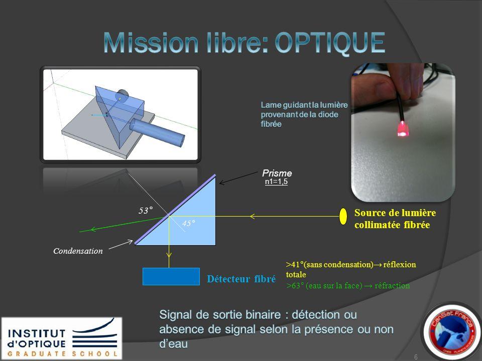 Détecteur fibré Condensation Prisme >41°(sans condensation) réflexion totale Source de lumière collimatée fibrée >63° (eau sur la face) réfraction 45°