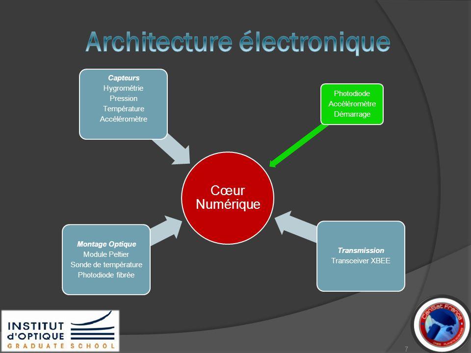 Cœur Numérique Photodiode Accéléromètre Démarrage Capteurs Hygrométrie Pression Température Accéléromètre Transmission Transceiver XBEE Montage Optiqu