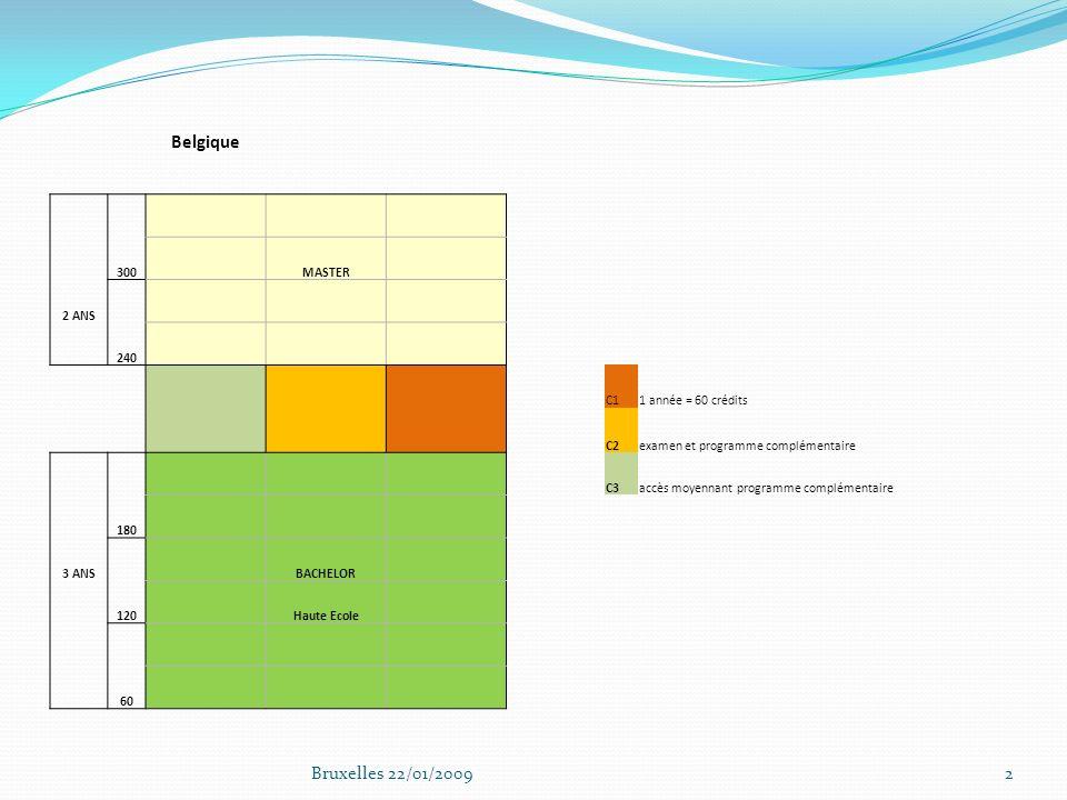 Belgique 300 MASTER 2 ANS 240 C11 année = 60 crédits C2examen et programme complémentaire C3accès moyennant programme complémentaire 180 3 ANS BACHELOR 120 Haute Ecole 60 2