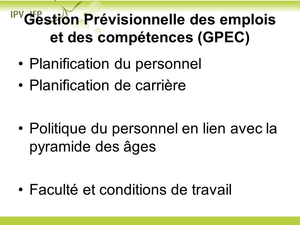 Gestion Prévisionnelle des emplois et des compétences (GPEC) Planification du personnel Planification de carrière Politique du personnel en lien avec