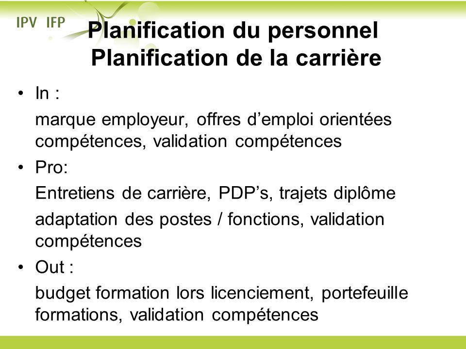 Planification du personnel Planification de la carrière In : marque employeur, offres demploi orientées compétences, validation compétences Pro: Entre