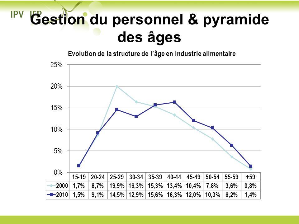 Gestion du personnel & pyramide des âges