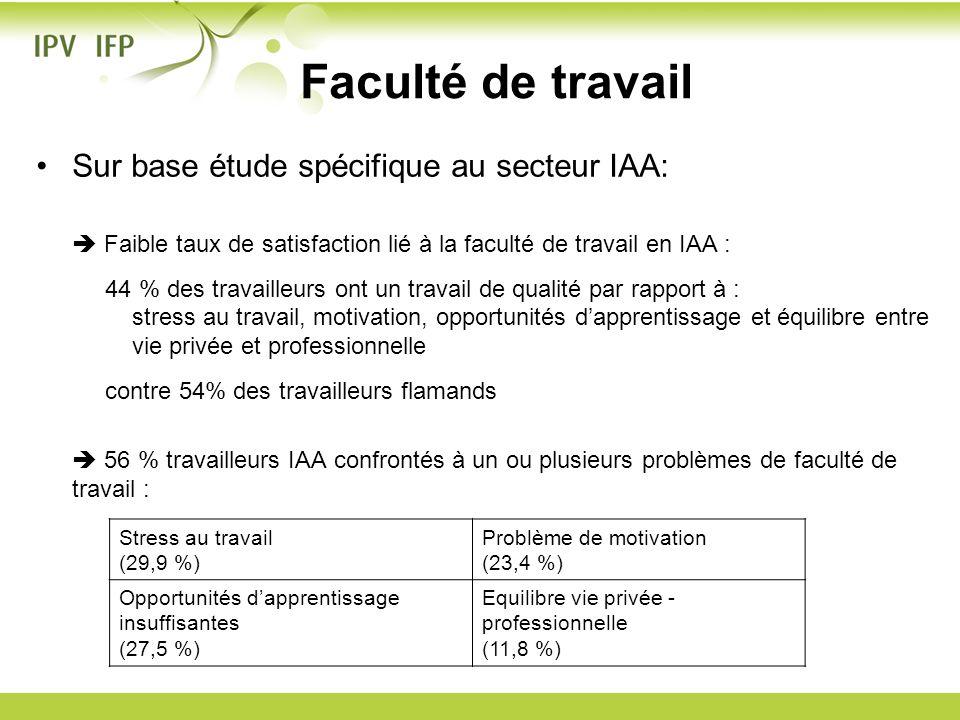 Sur base étude spécifique au secteur IAA: Faible taux de satisfaction lié à la faculté de travail en IAA : 44 % des travailleurs ont un travail de qua