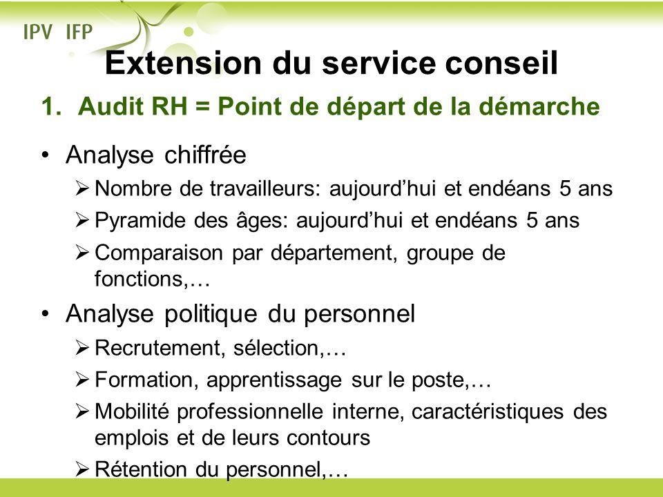 Extension du service conseil 1.Audit RH = Point de départ de la démarche Analyse chiffrée Nombre de travailleurs: aujourdhui et endéans 5 ans Pyramide