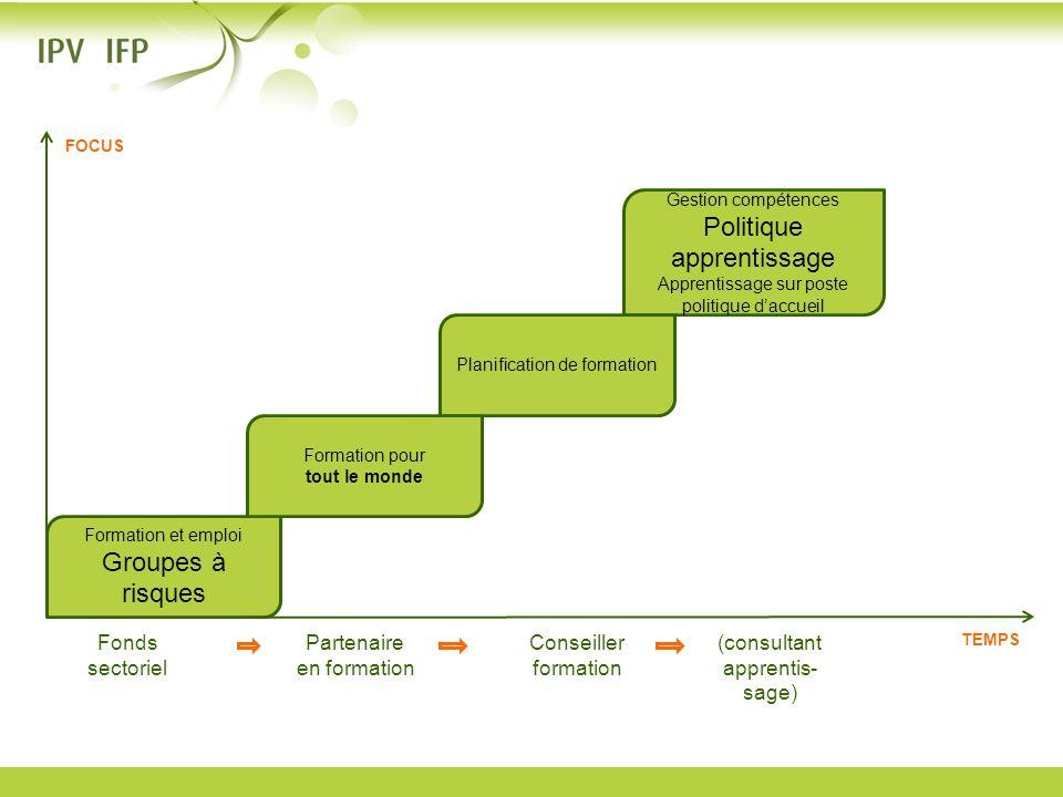 Formation et emploi Groupes à risques Gestion compétences Politique apprentissage Apprentissage sur poste politique daccueil Planification de formatio