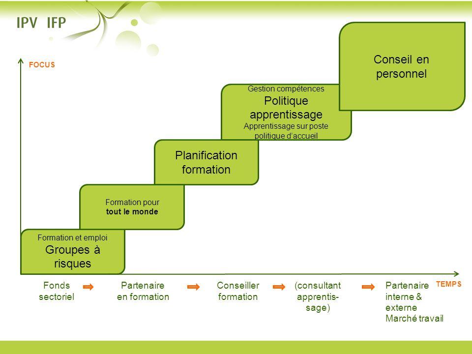 Formation et emploi Groupes à risques Gestion compétences Politique apprentissage Apprentissage sur poste politique daccueil Planification formation F