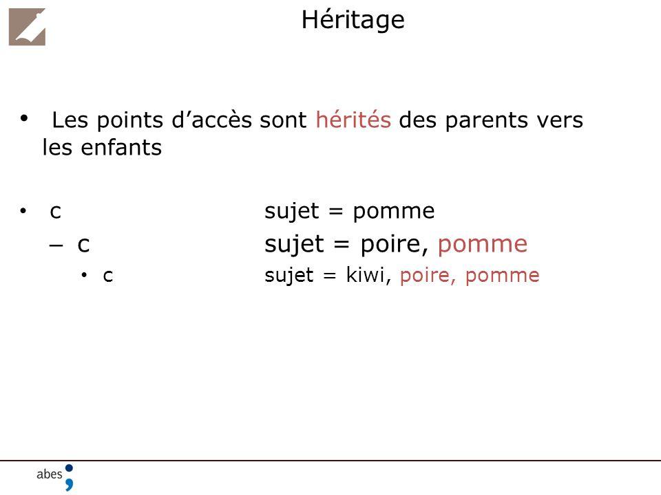 Héritage Les points daccès sont hérités des parents vers les enfants csujet = pomme – csujet = poire, pomme csujet = kiwi, poire, pomme