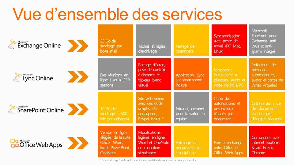 Vue densemble des services 12 Des modèles prêts à l'emploi sont inclus, possibilité dassocier un domaine personnalisé.