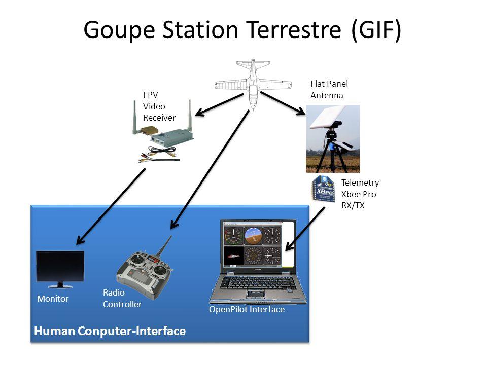 Goupe Station Terrestre (GIF) OpenPilot Interface Radio Controller Monitor Human Conputer-Interface Objectifs: 1.Visualisation temps-réel de la position du drone sur une carte 2.Transfert temps-réel de nouvelles cordonnées (waypoint) au UDB4 3.Détection des targets (code QR) visuels