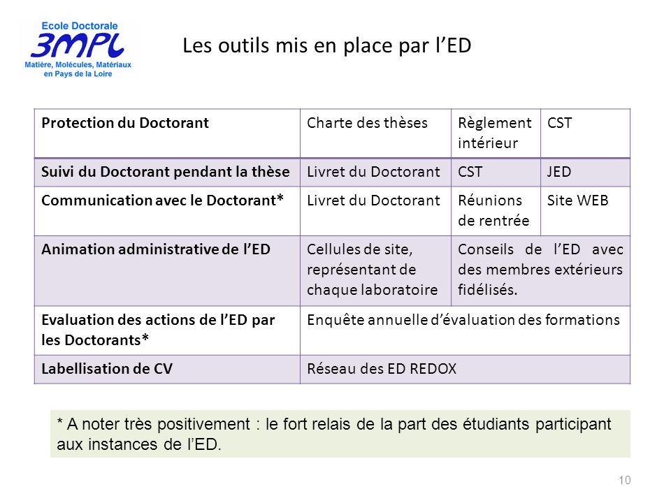 Les outils mis en place par lED 10 Protection du DoctorantCharte des thèsesRèglement intérieur CST Suivi du Doctorant pendant la thèseLivret du Doctor