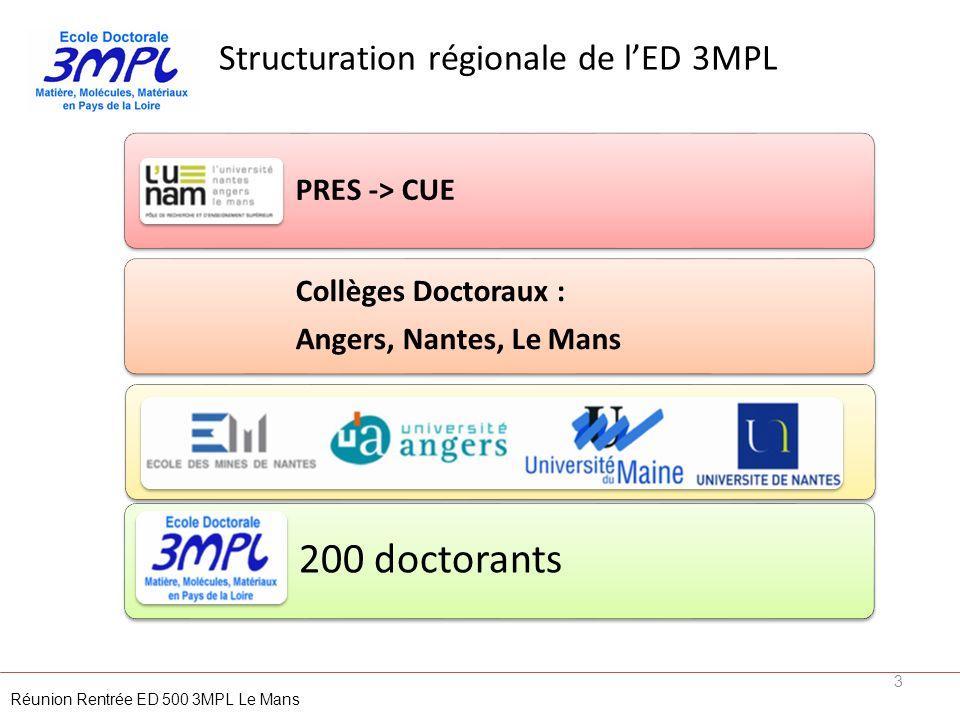 Structuration régionale de lED 3MPL 3 Réunion Rentrée ED 500 3MPL Le Mans PRES -> CUE Collèges Doctoraux : Angers, Nantes, Le Mans Etablissements 200