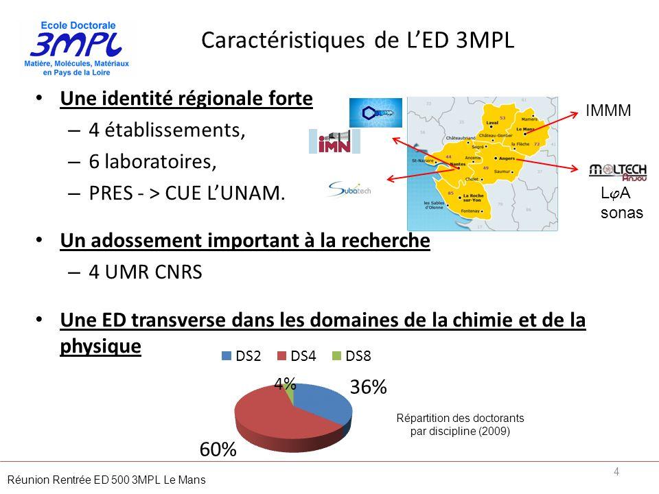 Caractéristiques de LED 3MPL Une identité régionale forte – 4 établissements, – 6 laboratoires, – PRES - > CUE LUNAM. Un adossement important à la rec