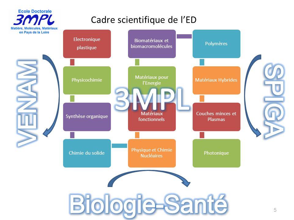 Cadre scientifique de lED 5 Electronique plastique PhysicochimieSynthèse organiqueChimie du solide Physique et Chimie Nucléaires Matériaux fonctionnel