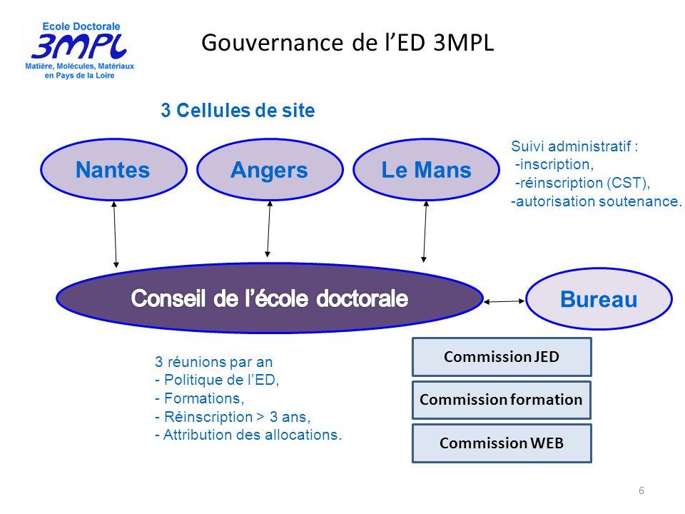 Gouvernance de lED 3MPL 6 Nantes AngersLe Mans 3 Cellules de site Suivi administratif : -inscription, -réinscription (CST), -autorisation soutenance.