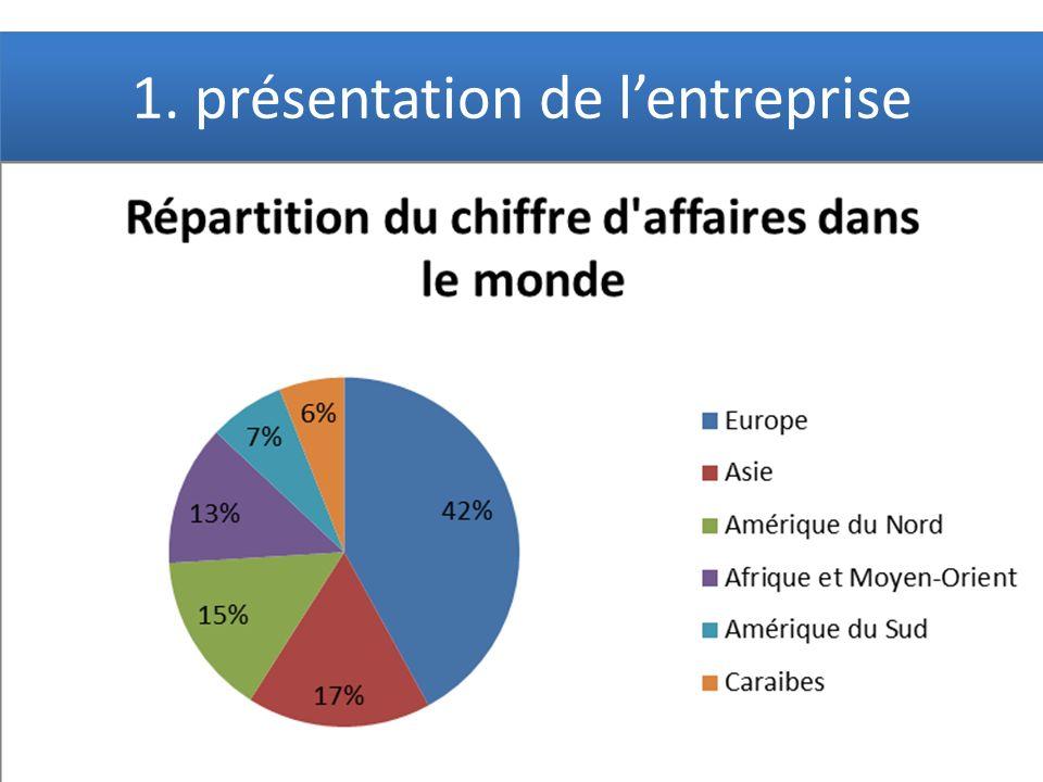 1. présentation de lentreprise Compagnie aérienne créée en 1933 Création du groupe Air France-KLM en 2004 Cœur de métier : transport civil aérien Chif