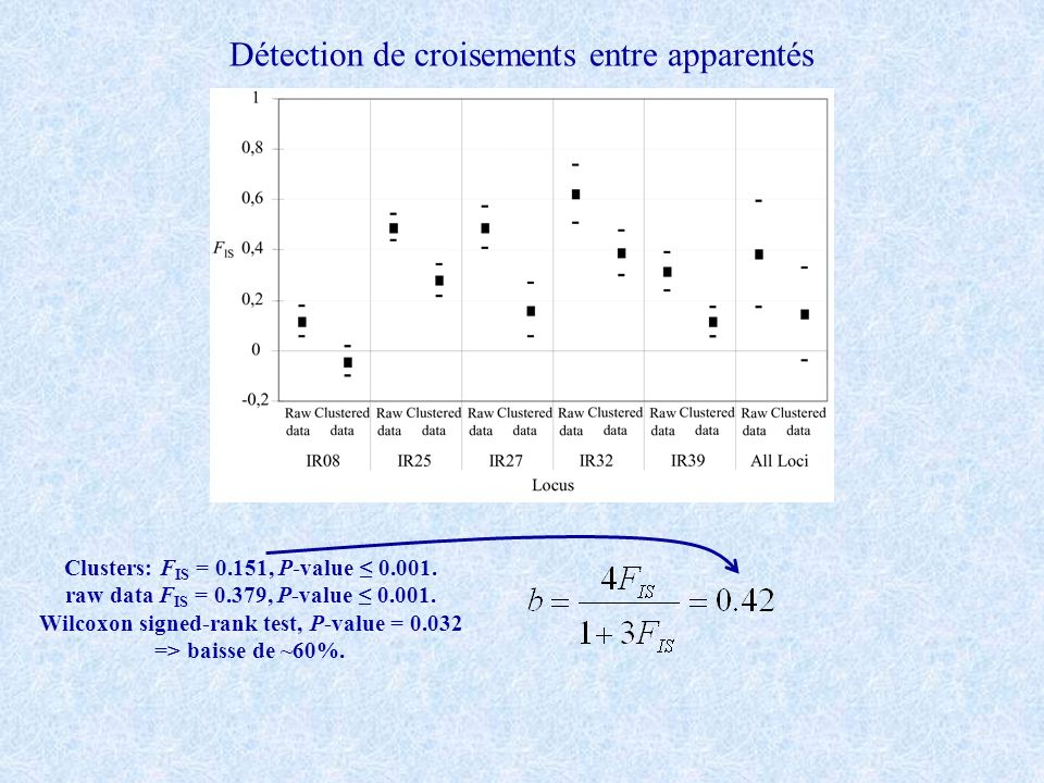Détection de croisements entre apparentés Clusters: F IS = 0.151, P-value 0.001.