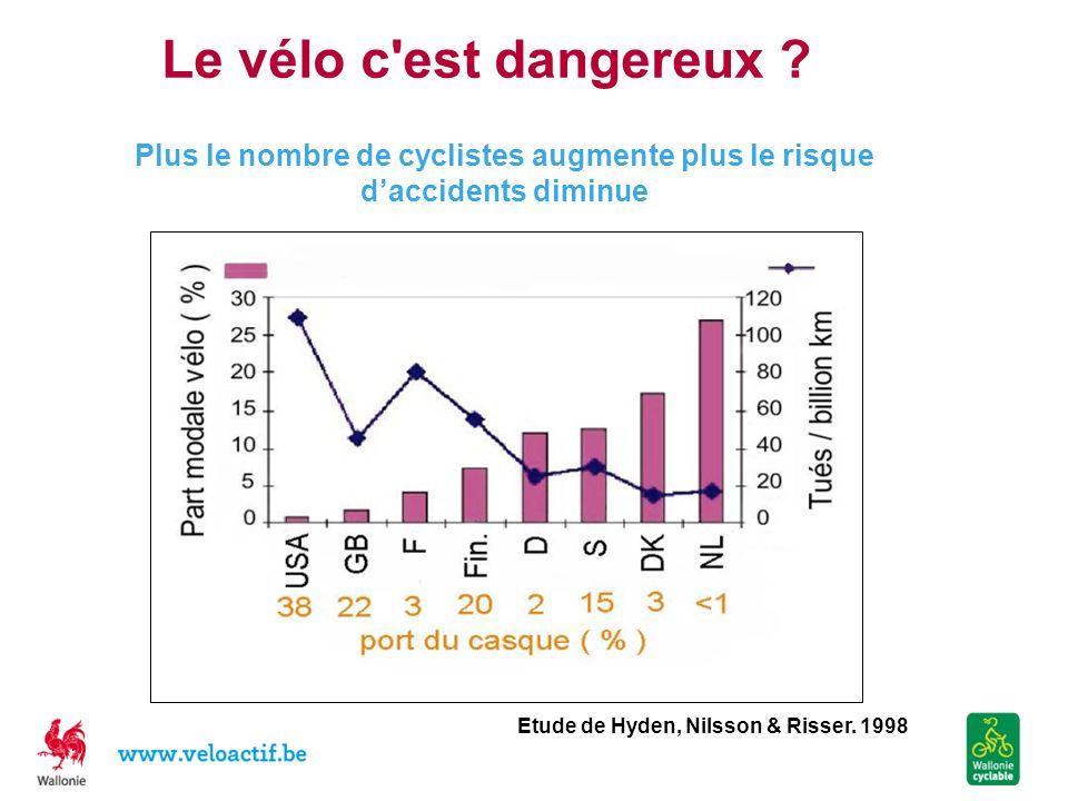 Le vélo c'est dangereux ? Etude de Hyden, Nilsson & Risser. 1998 Plus le nombre de cyclistes augmente plus le risque daccidents diminue
