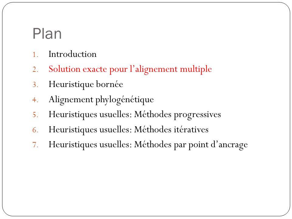 Plan 1. Introduction 2. Solution exacte pour lalignement multiple 3. Heuristique bornée 4. Alignement phylogénétique 5. Heuristiques usuelles: Méthode