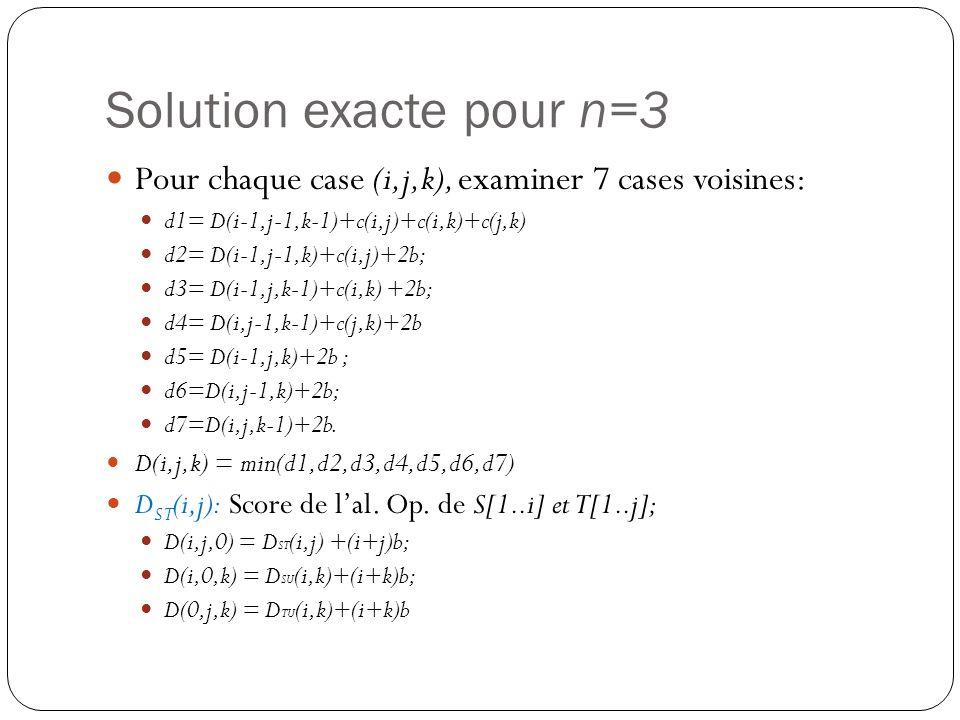 Solution exacte pour n=3 Pour chaque case (i,j,k), examiner 7 cases voisines: d1= D(i-1,j-1,k-1)+c(i,j)+c(i,k)+c(j,k) d2= D(i-1,j-1,k)+c(i,j)+2b; d3=