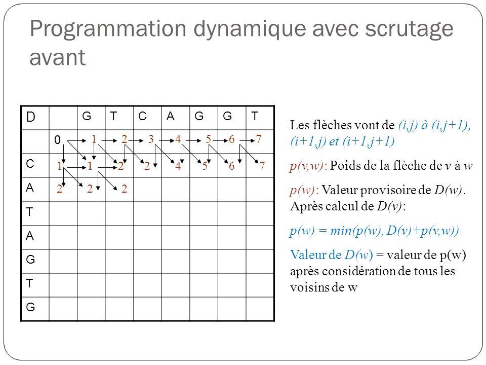 Programmation dynamique avec scrutage avant D GTCAGGT 0 C A T A G T G 1235 11224 4 5 67 67 22 1 2 2 Les flèches vont de (i,j) à (i,j+1), (i+1,j) et (i