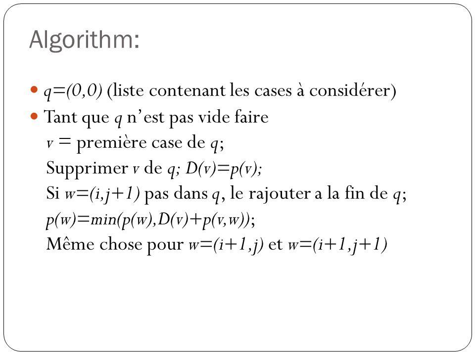 Algorithm: q=(0,0) (liste contenant les cases à considérer) Tant que q nest pas vide faire v = première case de q; Supprimer v de q; D(v)=p(v); Si w=(
