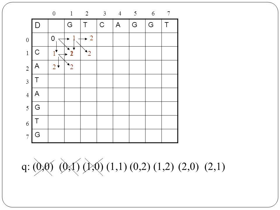D GTCAGGT 0 C A T A G T G 1 2 112 q: (0,0)(0,1) (1,0) (1,1)(0,2) (1,2)(2,0) (2,1) 2 2 2 2 01234567 0 1 2 3 4 5 6 7