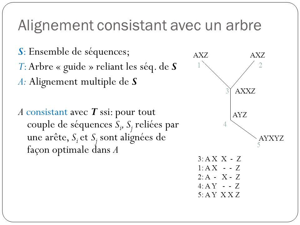 Alignement consistant avec un arbre S: Ensemble de séquences; T: Arbre « guide » reliant les séq. de S A: Alignement multiple de S A consistant avec T