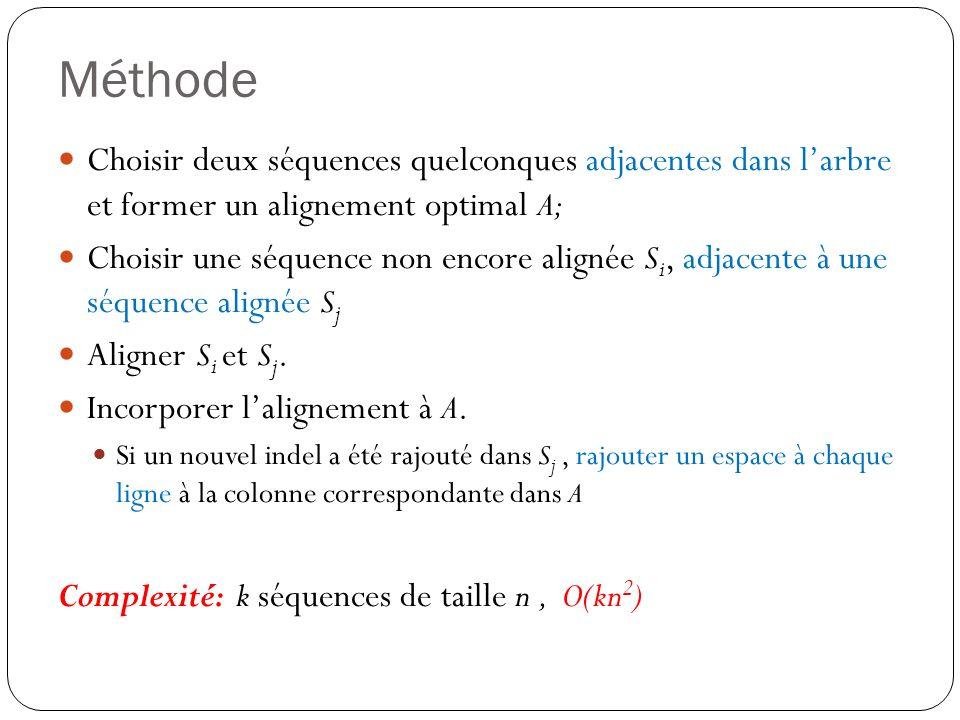 Méthode Choisir deux séquences quelconques adjacentes dans larbre et former un alignement optimal A; Choisir une séquence non encore alignée S i, adja