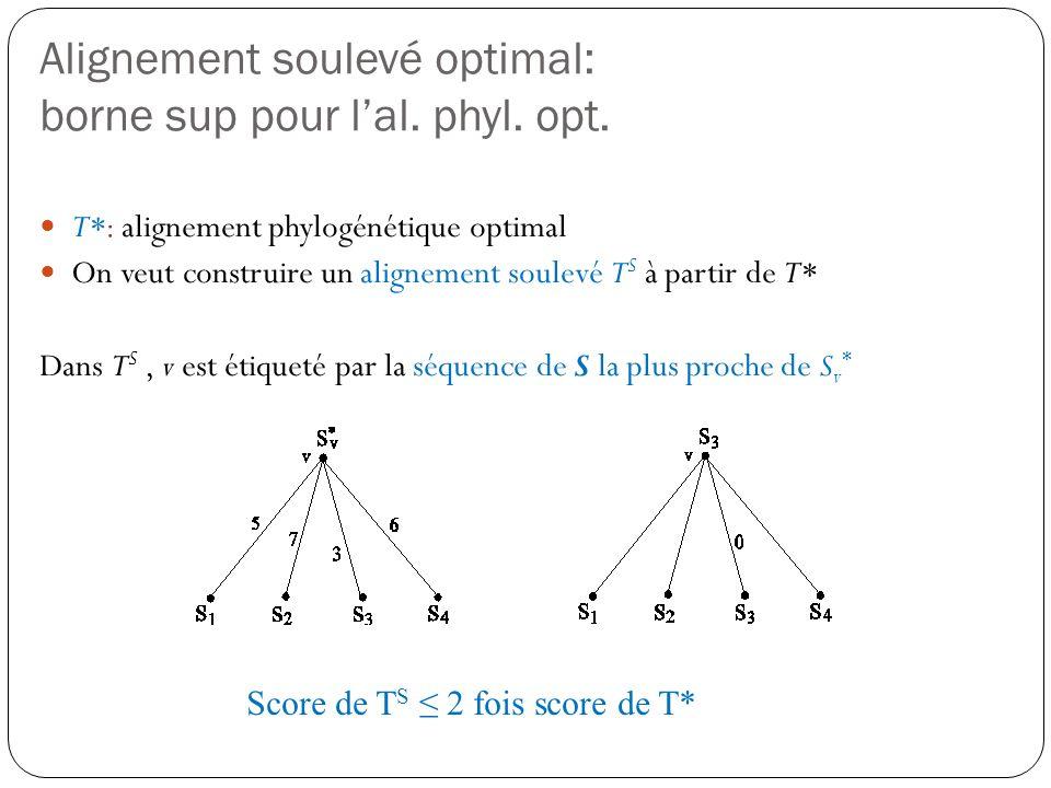 Alignement soulevé optimal: borne sup pour lal. phyl. opt. T*: alignement phylogénétique optimal On veut construire un alignement soulevé T S à partir