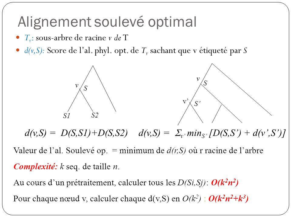 Alignement soulevé optimal T v : sous-arbre de racine v de T d(v,S): Score de lal. phyl. opt. de T v sachant que v étiqueté par S v S1 S2 d(v,S) = D(S