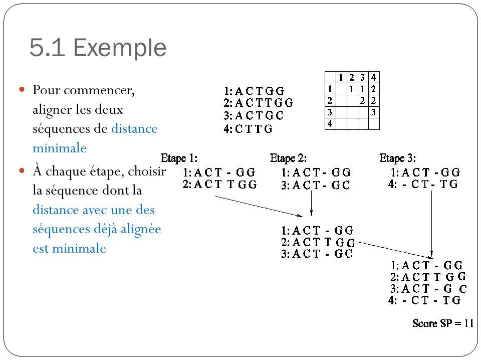Pour commencer, aligner les deux séquences de distance minimale À chaque étape, choisir la séquence dont la distance avec une des séquences déjà align