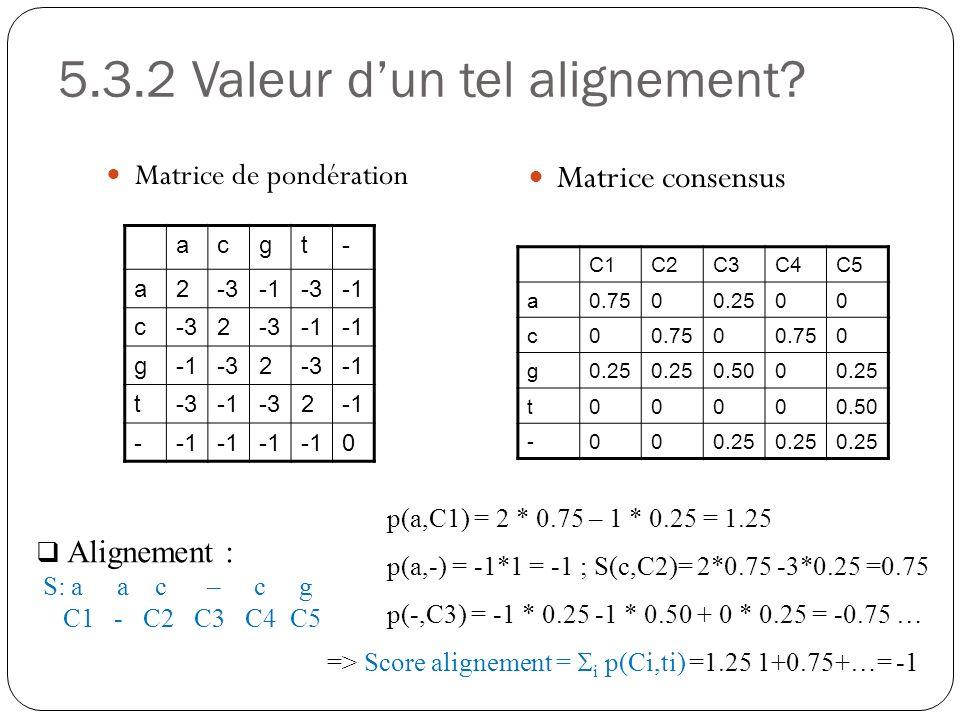 5.3.2 Valeur dun tel alignement? Matrice de pondération Matrice consensus acgt- a2-3-3 c-32 g -32 t-3-32 - 0 C1C2C3C4C5 a0.7500.2500 c00.750 0 g0.25 0