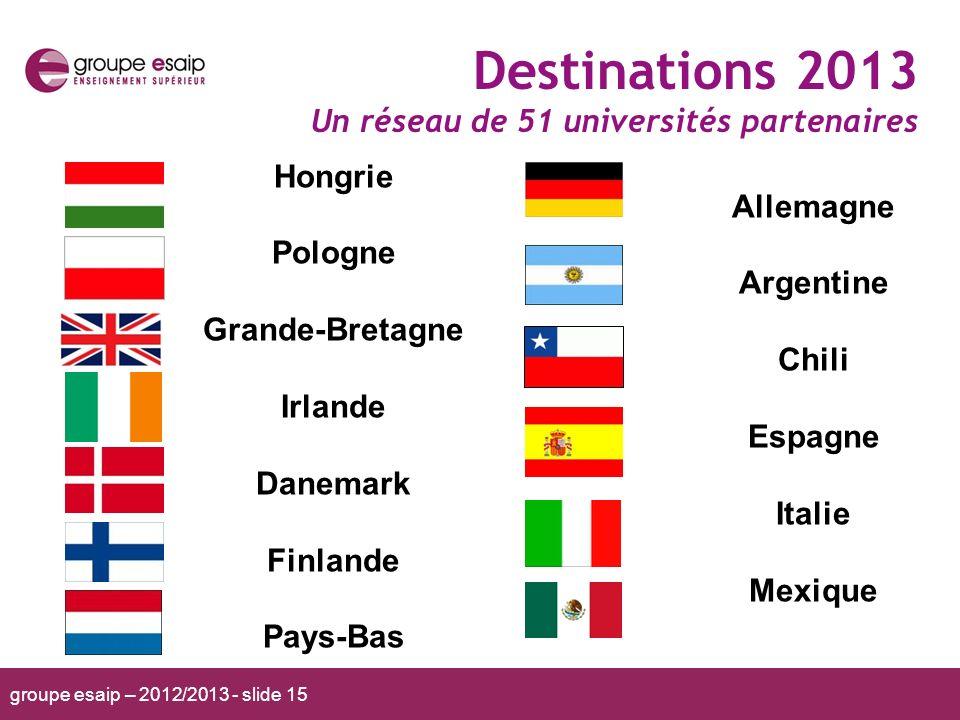 groupe esaip – 2012/2013 - slide 15 Destinations 2013 Un réseau de 51 universités partenaires Hongrie Pologne Grande-Bretagne Irlande Danemark Finland