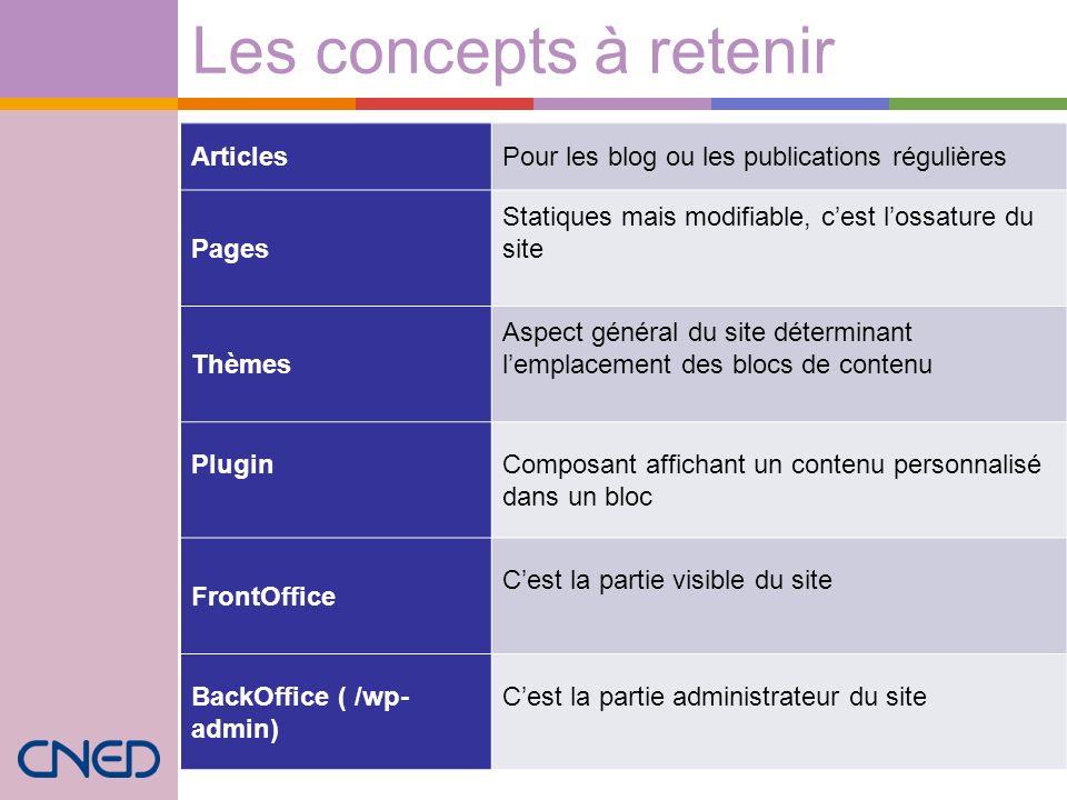 Les concepts à retenir ArticlesPour les blog ou les publications régulières Pages Statiques mais modifiable, cest lossature du site Thèmes Aspect géné