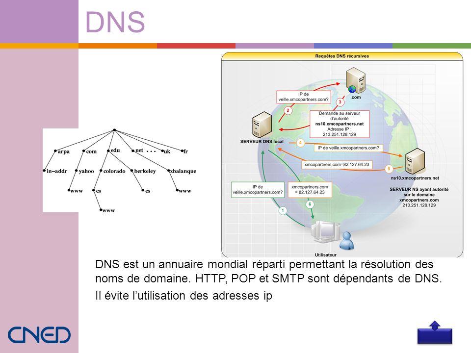 DNS DNS est un annuaire mondial réparti permettant la résolution des noms de domaine. HTTP, POP et SMTP sont dépendants de DNS. Il évite lutilisation