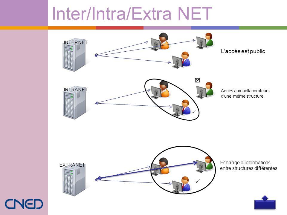 Inter/Intra/Extra NET INTERNET INTRANET EXTRANET Laccès est public Accès aux collaborateurs dune même structure Echange dinformations entre structures
