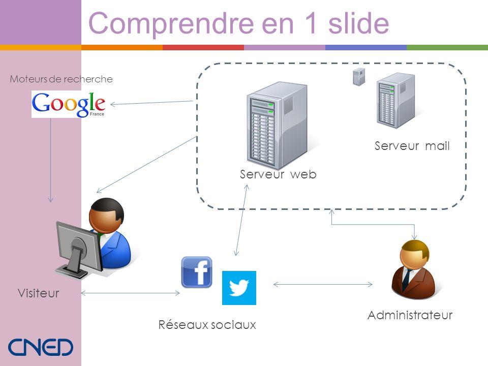 Comprendre en 1 slide Domaine / Hébergement Serveur mail Serveur web Administrateur Visiteur Réseaux sociaux Moteurs de recherche