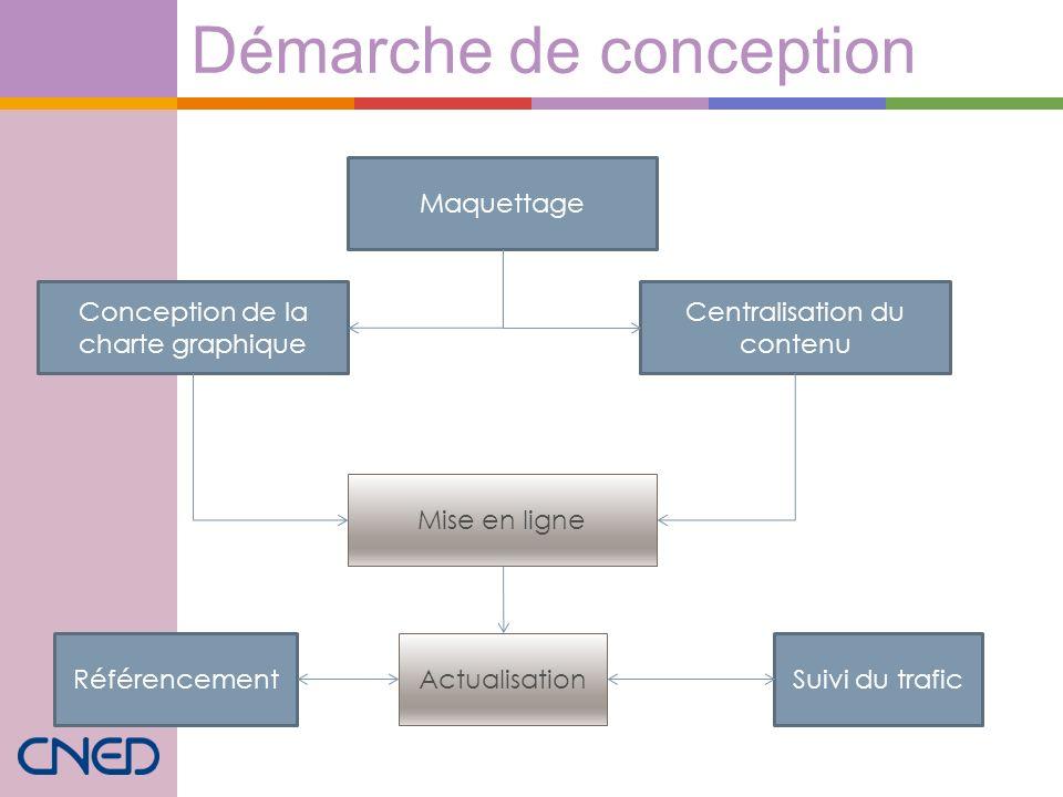 Démarche de conception Maquettage Conception de la charte graphique Centralisation du contenu Mise en ligne Actualisation Suivi du traficRéférencement