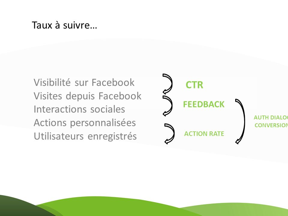 Visibilité sur Facebook Visites depuis Facebook Interactions sociales Actions personnalisées Utilisateurs enregistrés CTR FEEDBACK ACTION RATE AUTH DI