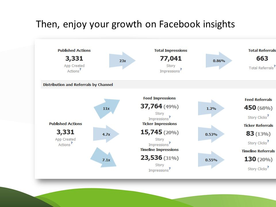 Then, enjoy your growth on Facebook insights