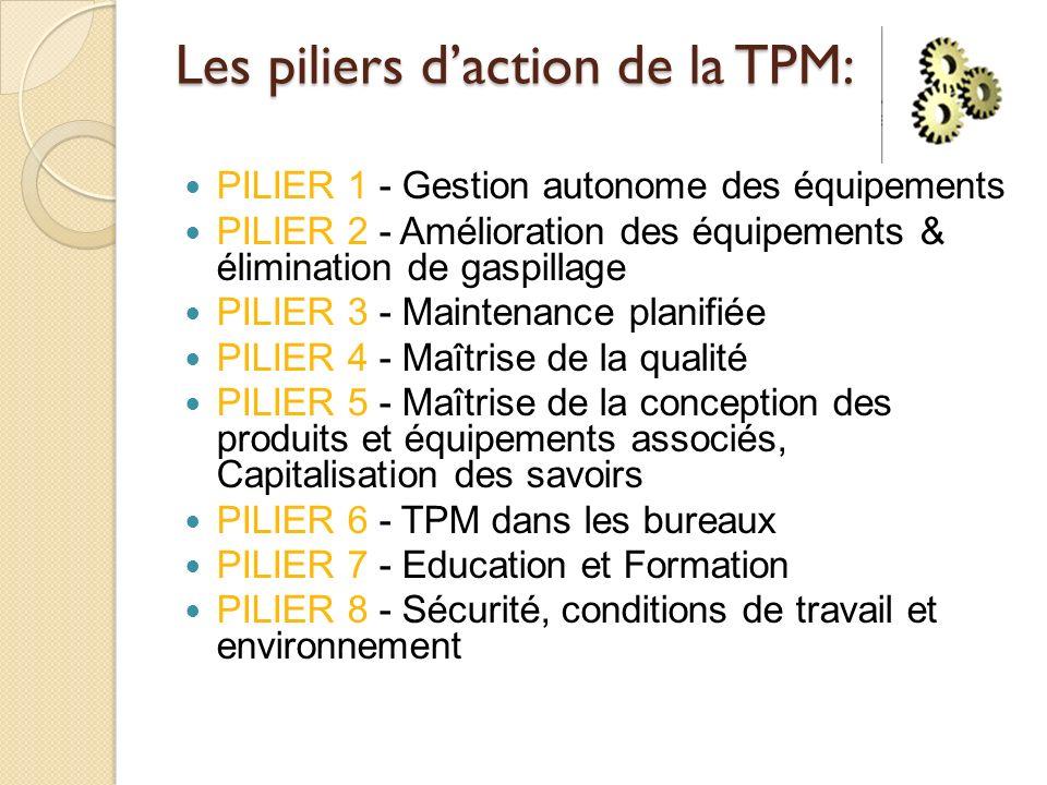 PILIER 1 - Gestion autonome des équipements PILIER 2 - Amélioration des équipements & élimination de gaspillage PILIER 3 - Maintenance planifiée PILIE