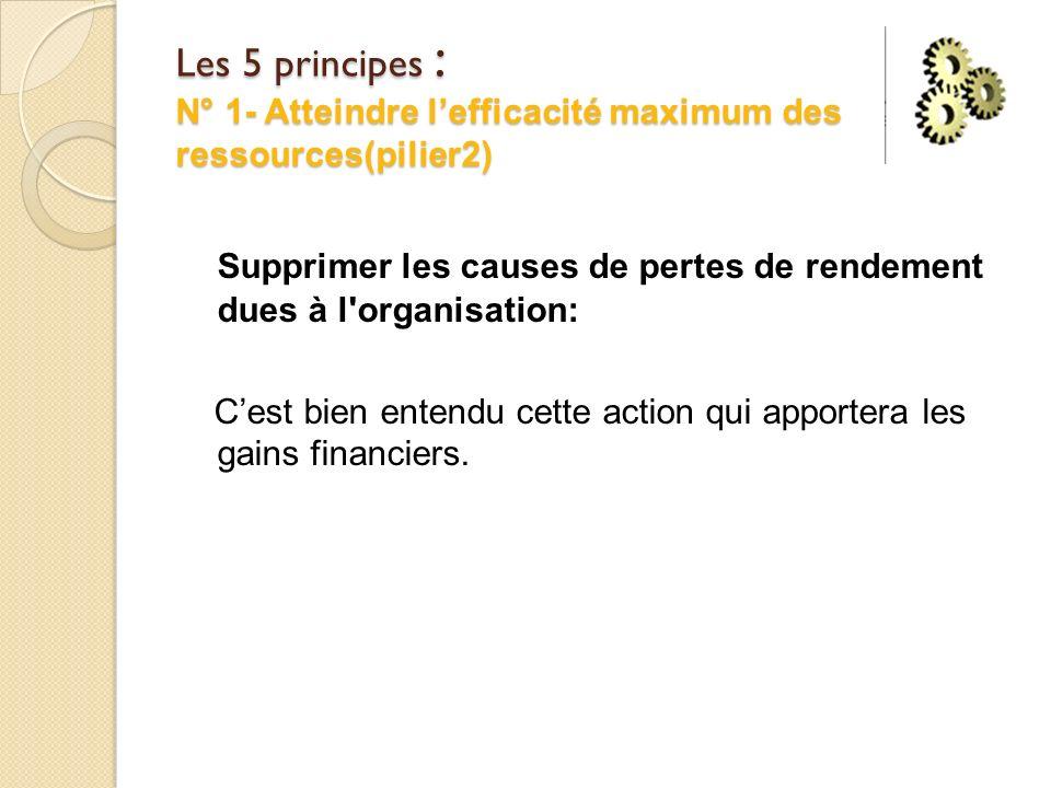 Les 5 principes : N° 1- Atteindre lefficacité maximum des ressources(pilier2) Supprimer les causes de pertes de rendement dues à l organisation: Cest bien entendu cette action qui apportera les gains financiers.