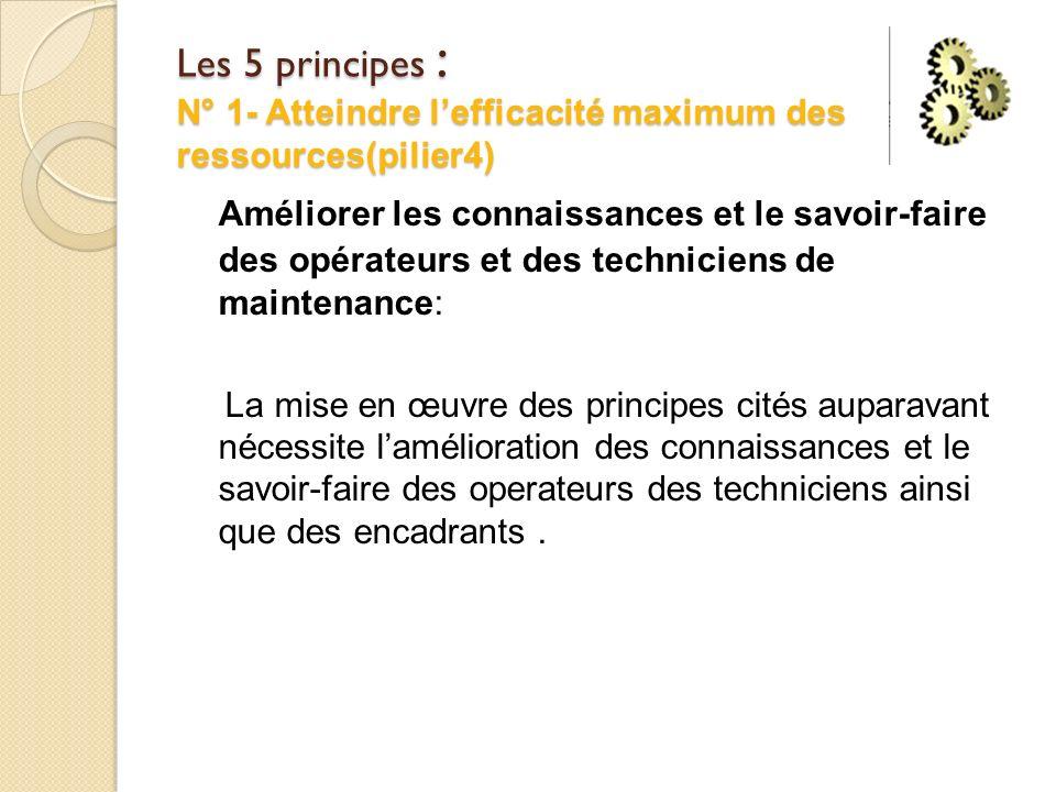 Les 5 principes : N° 1- Atteindre lefficacité maximum des ressources(pilier4) Améliorer les connaissances et le savoir-faire des opérateurs et des tec